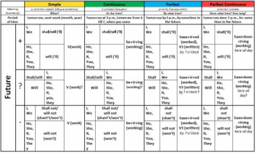 Таблица Времён Английского языка.