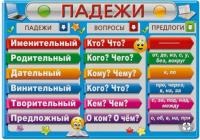 Падежи Русского языка.