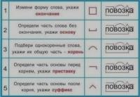 Разбор слова по составу.