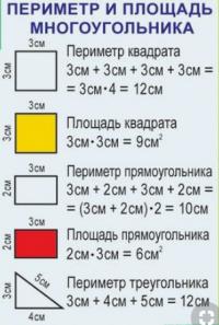 Периметр и Площадь многоугольника.
