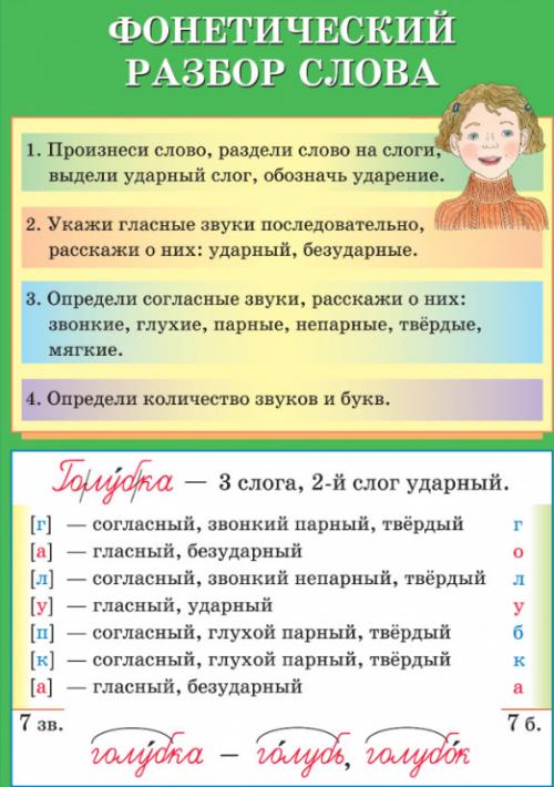Фонетический Разбор слова.