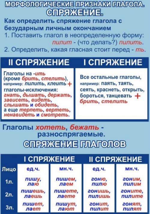 Морфологические признаки глагола.