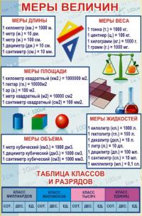 Меры Величин.