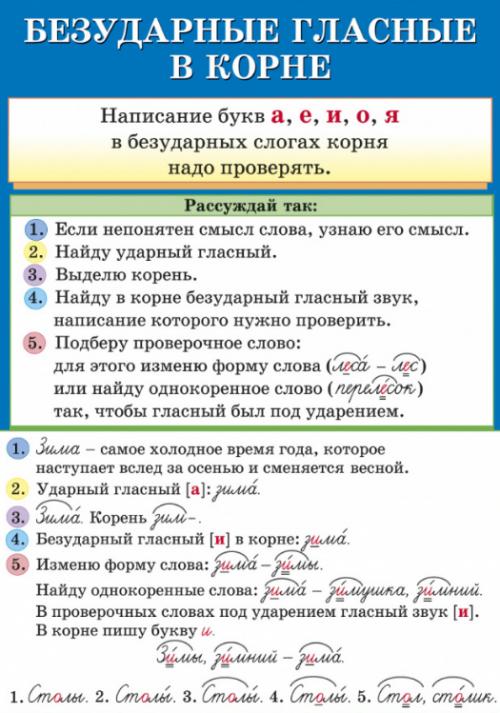 Безударные Гласные в Корне.