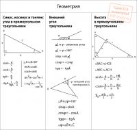 Геометрия Синус, косинус, тангенс, котангенс