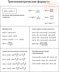 Алгебра формулы тригонометрии