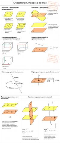 Основы стереометрии. Часть 1